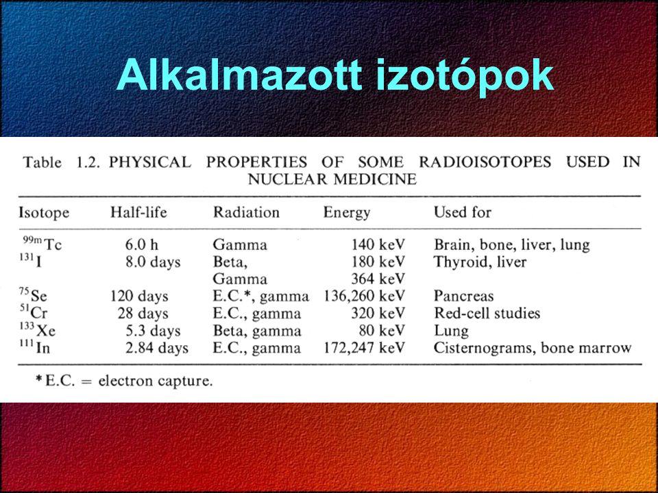 Alkalmazott izotópok