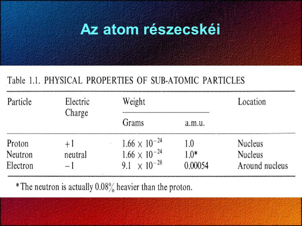 Az atom részecskéi