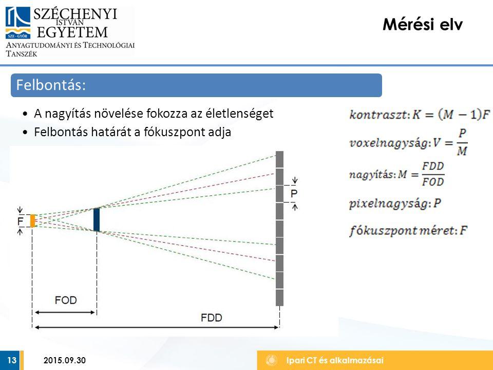 14 Mérési elv Ipari CT és alkalmazásai Felbontás: Kis nagyításnál: Éles geometriai kontúr A pixelméret korlátozza a felbontást 2015.09.30