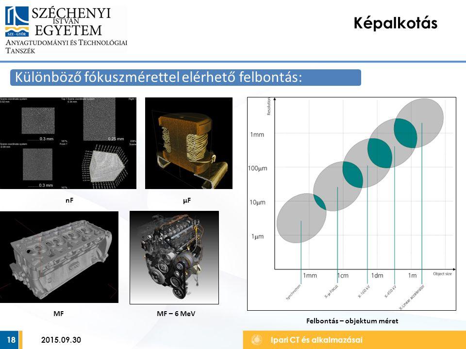 18 Képalkotás Ipari CT és alkalmazásai Különböző fókuszmérettel elérhető felbontás: nFμFμF MFMF – 6 MeV Felbontás – objektum méret 2015.09.30