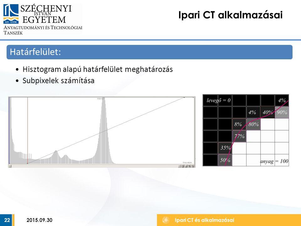 23 Ipari CT alkalmazásai Ipari CT és alkalmazásai Roncsolás mentes anyagvizsgálat: Belső anyaghibák kimutatása 2015.09.30