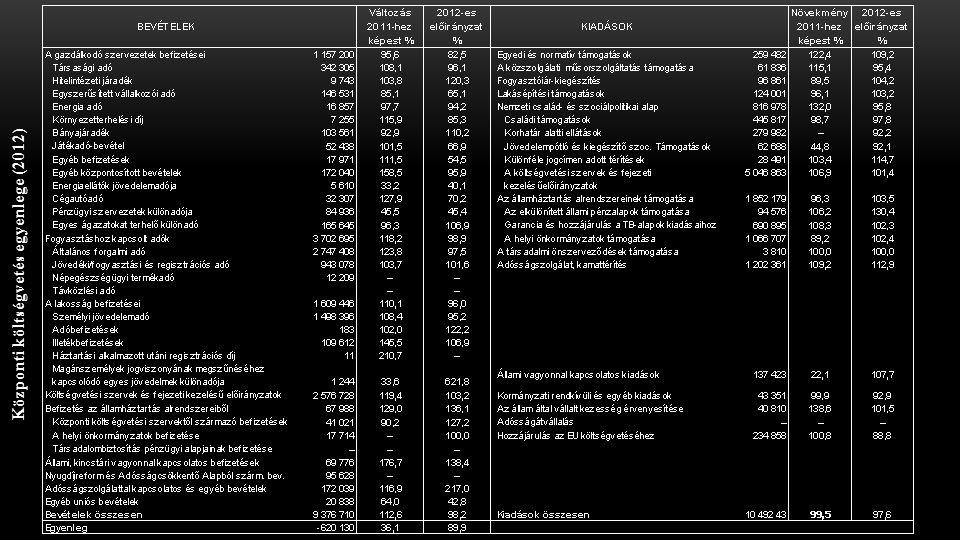 Központi költségvetés egyenlege (2012)