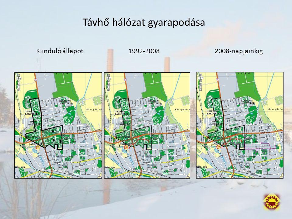 Távhő hálózat gyarapodása Kiinduló állapot1992-20082008-napjainkig