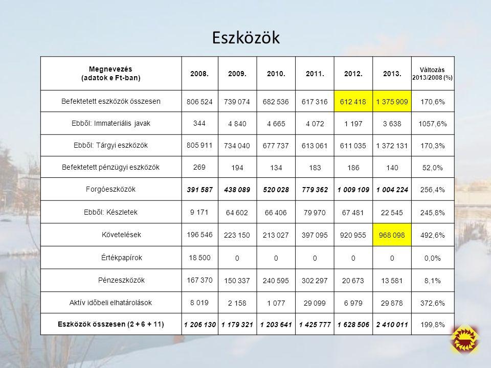 Beruházások Megnevezés (adatok e Ft-ban) 2008.2009.2010.2011.2012.2013.