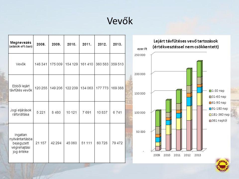 Megnevezés (adatok eFt-ban) 2008.2009.2010.2011.2012.2013.