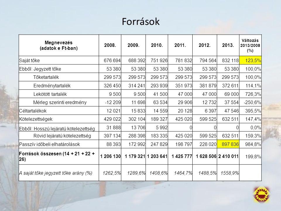 Források Megnevezés (adatok e Ft-ban) 2008.2009.2010.2011.2012.2013.