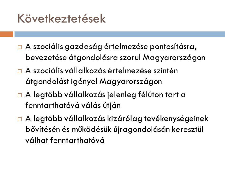 Következtetések  A szociális gazdaság értelmezése pontosításra, bevezetése átgondolásra szorul Magyarországon  A szociális vállalkozás értelmezése szintén átgondolást igényel Magyarországon  A legtöbb vállalkozás jelenleg félúton tart a fenntarthatóvá válás útján  A legtöbb vállalkozás kizárólag tevékenységeinek bővítésén és működésük újragondolásán keresztül válhat fenntarthatóvá