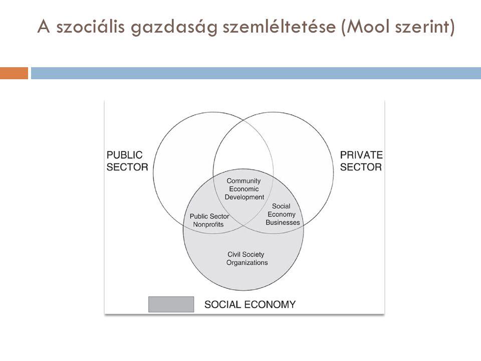 A szociális gazdaság szemléltetése (Mool szerint)