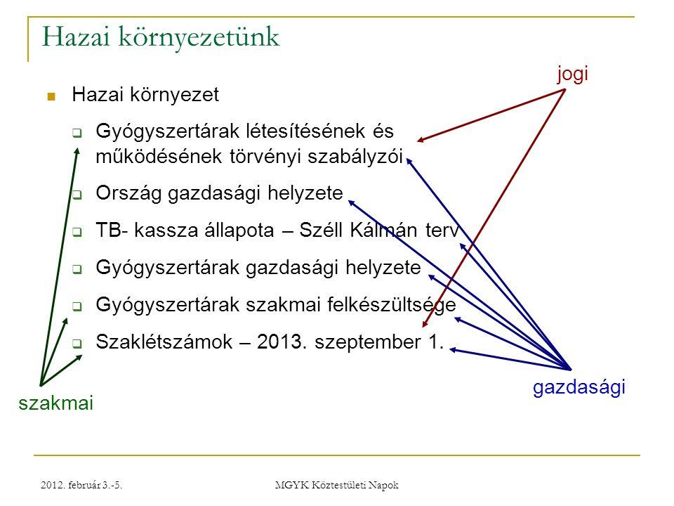 """2012. február 3.-5. MGYK Köztestületi Napok Tulajdonosi szerkezet – """"örökölt , érdekérvényesítés"""