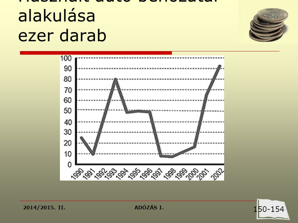 2014/2015. II.ADÓZÁS I. Használt autó behozatal alakulása ezer darab 150-154