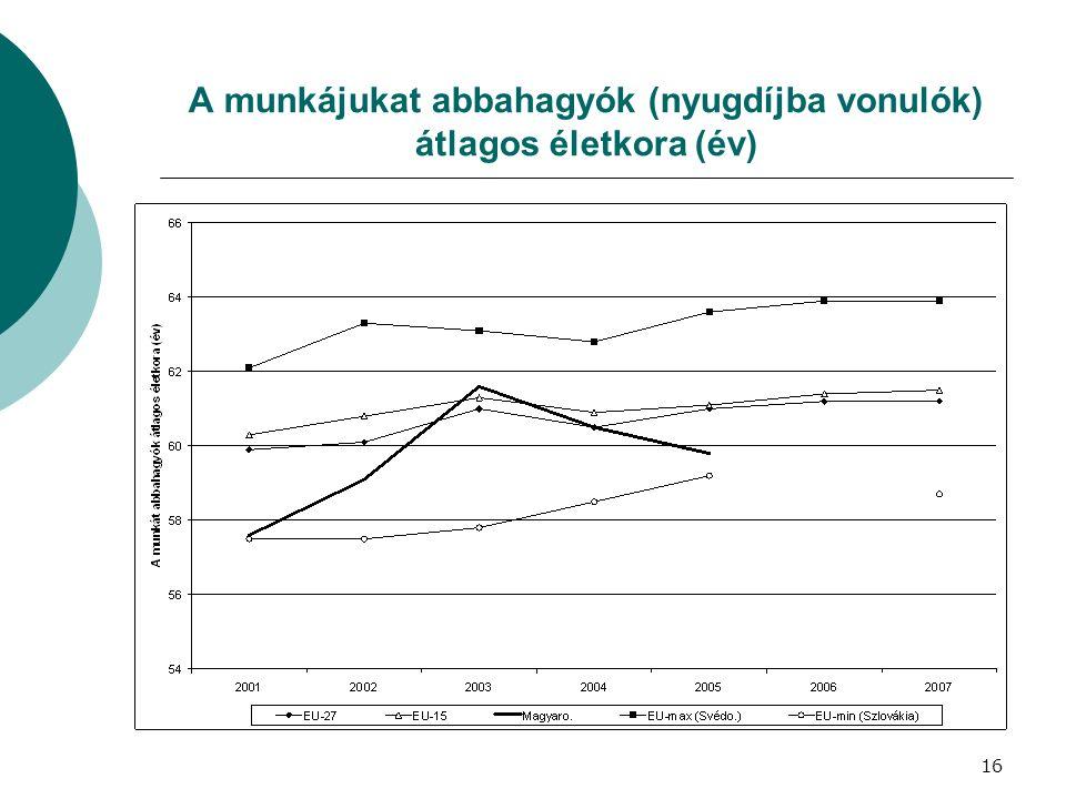 A munkájukat abbahagyók (nyugdíjba vonulók) átlagos életkora (év) 16