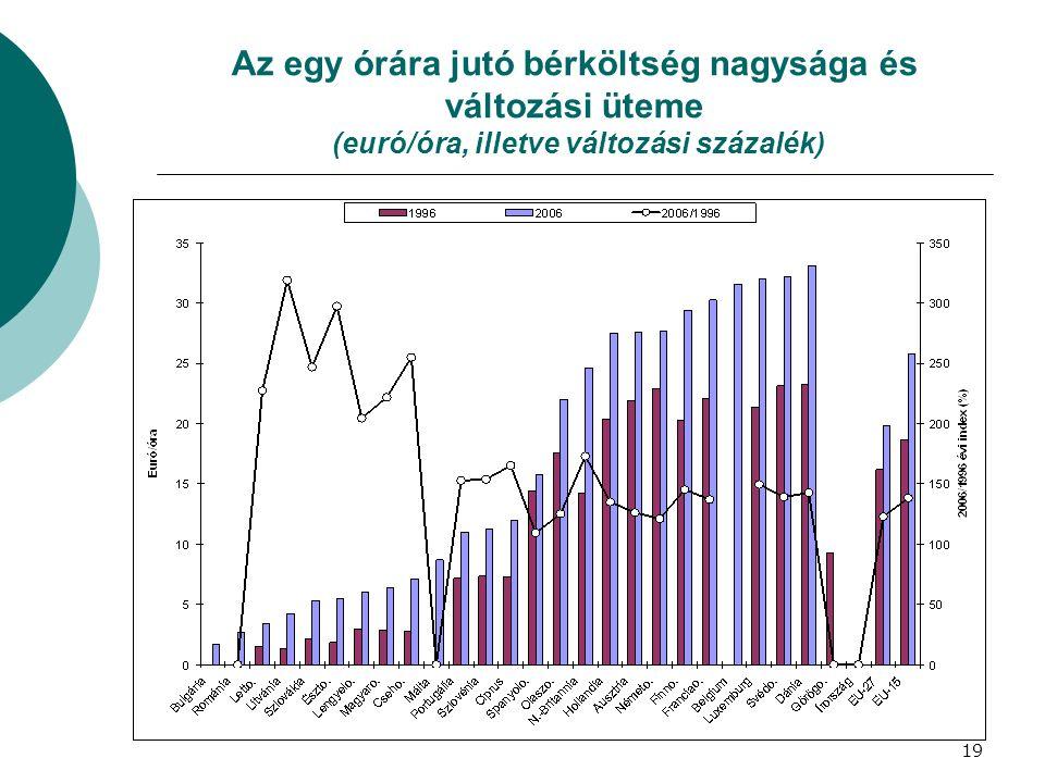Az egy órára jutó bérköltség nagysága és változási üteme (euró/óra, illetve változási százalék) 19