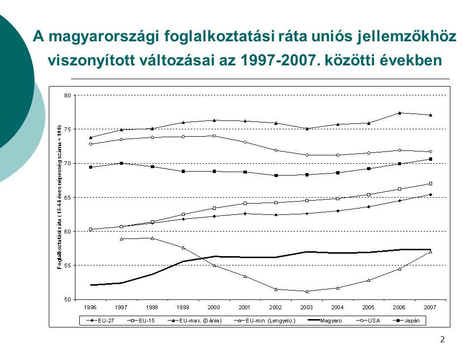 A magyarországi foglalkoztatási ráta uniós jellemzőkhöz viszonyított változásai az 1997-2007. közötti években 2