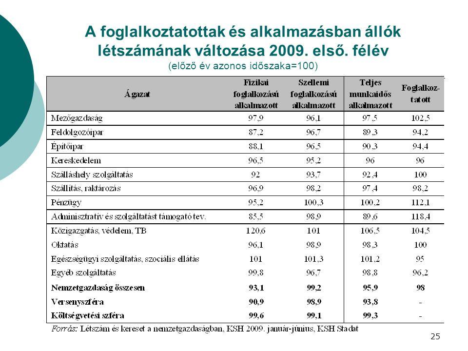 A foglalkoztatottak és alkalmazásban állók létszámának változása 2009. első. félév (előző év azonos időszaka=100) 25