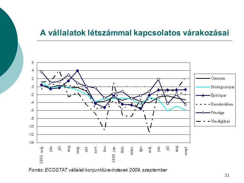 A vállalatok létszámmal kapcsolatos várakozásai Forrás: ECOSTAT vállalati konjunktúra-indexek 2009. szeptember 31