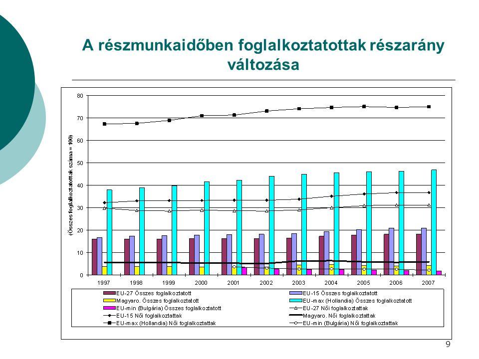 A részmunkaidőben foglalkoztatottak részarány változása 9