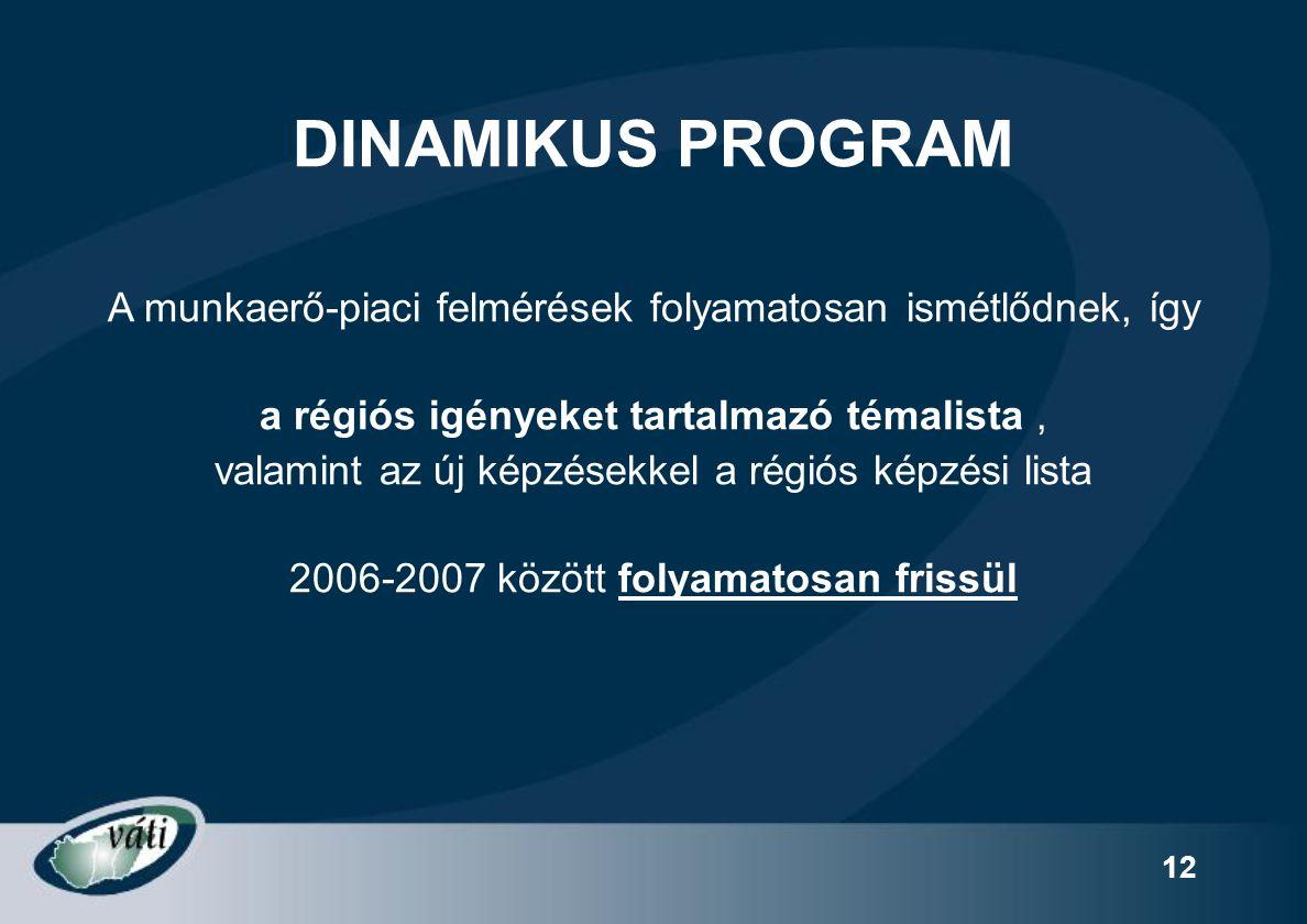 12 DINAMIKUS PROGRAM A munkaerő-piaci felmérések folyamatosan ismétlődnek, így a régiós igényeket tartalmazó témalista, valamint az új képzésekkel a régiós képzési lista 2006-2007 között folyamatosan frissül
