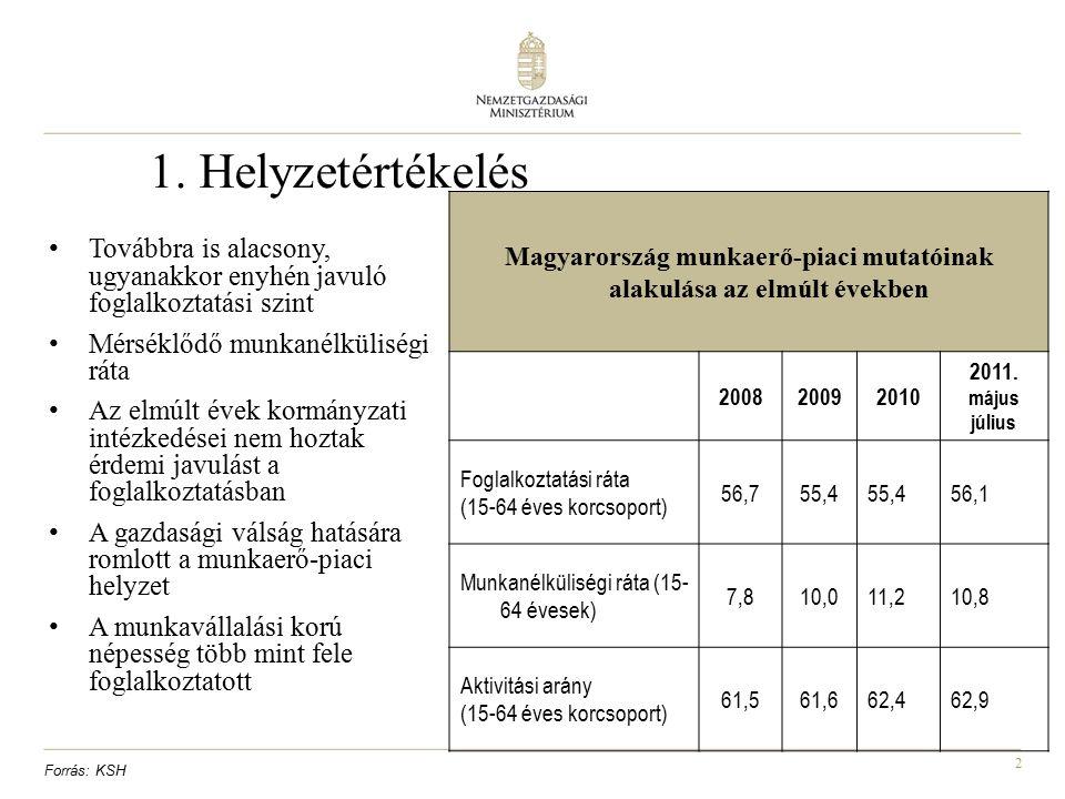 2 1. Helyzetértékelés Továbbra is alacsony, ugyanakkor enyhén javuló foglalkoztatási szint Mérséklődő munkanélküliségi ráta Az elmúlt évek kormányzati