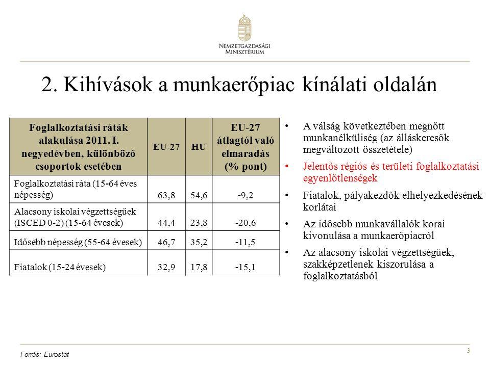 3 2. Kihívások a munkaerőpiac kínálati oldalán A válság következtében megnőtt munkanélküliség (az álláskeresők megváltozott összetétele) Jelentős régi