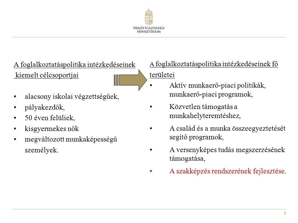 8 A foglalkoztatáspolitika intézkedéseinek kiemelt célcsoportjai alacsony iskolai végzettségűek, pályakezdők, 50 éven felüliek, kisgyermekes nők megvá