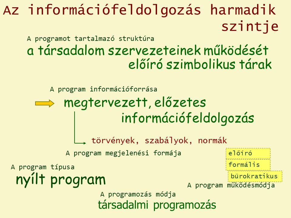 Az információfeldolgozás harmadik szintje a társadalom szervezeteinek működését előíró szimbolikus tárak törvények, szabályok, normák előíró formális bürokratikus nyílt program megtervezett, előzetes információfeldolgozás társadalmi programozás A program megjelenési formája A program működésmódja A program információforrása A program típusa A programozás módja A programot tartalmazó struktúra