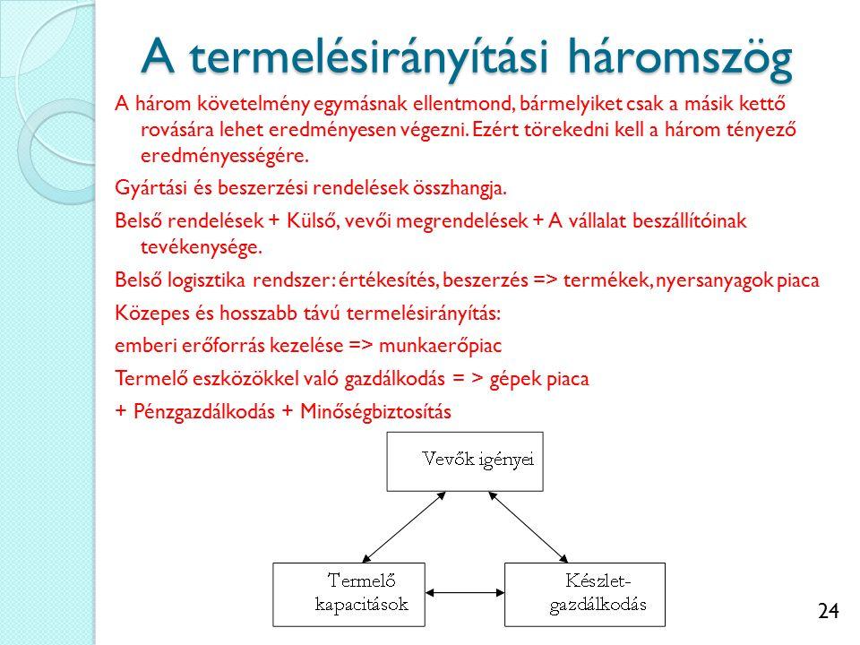 24 A termelésirányítási háromszög A három követelmény egymásnak ellentmond, bármelyiket csak a másik kettő rovására lehet eredményesen végezni.