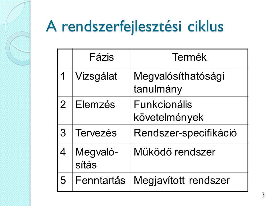 3 A rendszerfejlesztési ciklus FázisTermék 1VizsgálatMegvalósíthatósági tanulmány 2ElemzésFunkcionális követelmények 3TervezésRendszer-specifikáció 4Megvaló- sítás Működő rendszer 5FenntartásMegjavított rendszer