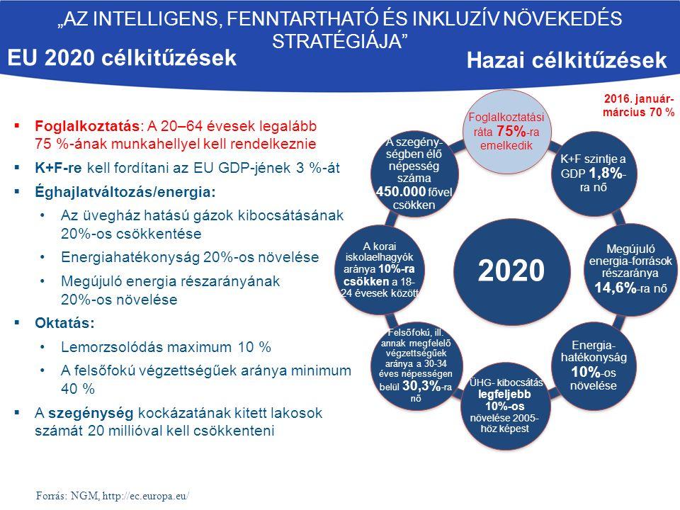  Foglalkoztatás: A 20–64 évesek legalább 75 %-ának munkahellyel kell rendelkeznie  K+F-re kell fordítani az EU GDP-jének 3 %-át  Éghajlatváltozás/energia: Az üvegház hatású gázok kibocsátásának 20%-os csökkentése Energiahatékonyság 20%-os növelése Megújuló energia részarányának 20%-os növelése  Oktatás: Lemorzsolódás maximum 10 % A felsőfokú végzettségűek aránya minimum 40 %  A szegénység kockázatának kitett lakosok számát 20 millióval kell csökkenteni Hazai célkitűzések 2020 Foglalkoztatási ráta 75% -ra emelkedik K+F szintje a GDP 1,8% - ra nő Megújuló energia-források részaránya 14,6% -ra nő Energia- hatékonyság 10% -os növelése ÜHG- kibocsátás legfeljebb 10%-os növelése 2005- höz képest Felsőfokú, ill.