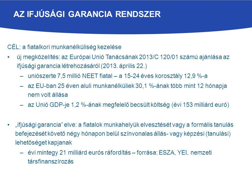 AZ IFJÚSÁGI GARANCIA RENDSZER CÉL: a fiatalkori munkanélküliség kezelése új megközelítés: az Európai Unió Tanácsának 2013/C 120/01 számú ajánlása az ifjúsági garancia létrehozásáról (2013.