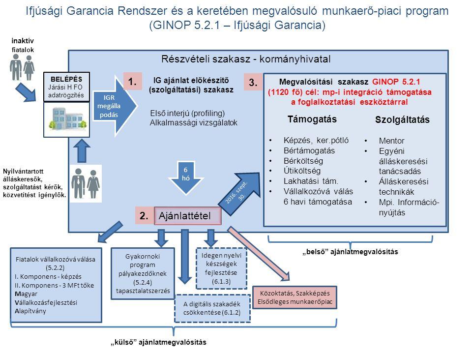 Ifjúsági Garancia Rendszer és a keretében megvalósuló munkaerő-piaci program (GINOP 5.2.1 – Ifjúsági Garancia) BELÉPÉS Járási H FO adatrögzítés Ajánlattétel Megvalósítási szakasz GINOP 5.2.1 (1120 fő) cél: mp-i integráció támogatása a foglalkoztatási eszköztárral IG ajánlat előkészítő (szolgáltatási) szakasz Fiatalok vállalkozóvá válása (5.2.2) I.