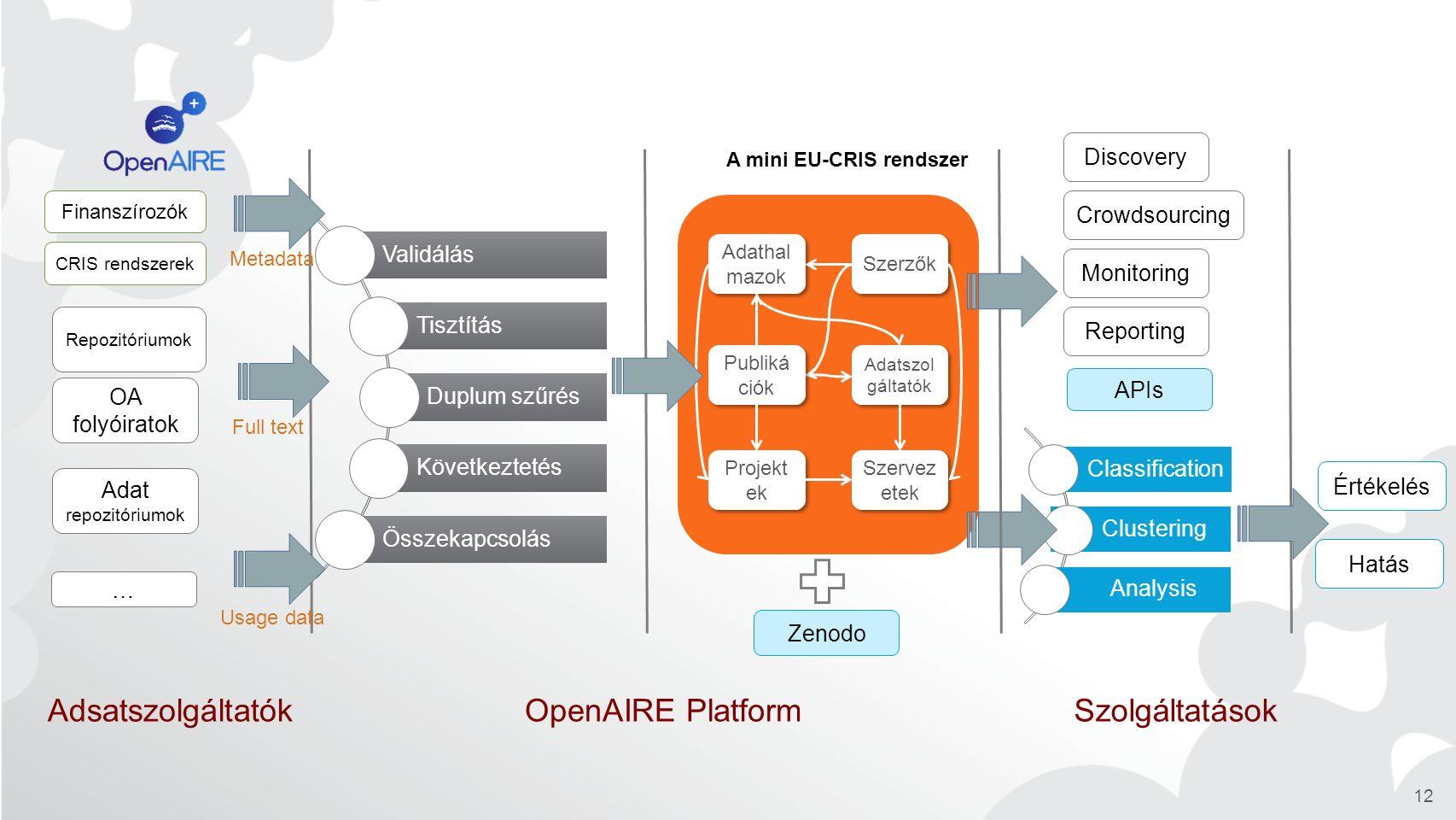12 Repozitóriumok OA folyóiratok Finanszírozók Validálás Tisztítás Duplum szűrés Következtetés Összekapcsolás Szervez etek Projekt ek Szerzők Adathal mazok Publiká ciók Adatszol gáltatók … Monitoring Reporting Értékelés Hatás Classification Clustering Analysis CRIS rendszerek A mini EU-CRIS rendszer Adat repozitóriumok Metadata Full text Usage data Discovery Crowdsourcing Zenodo APIs AdsatszolgáltatókOpenAIRE PlatformSzolgáltatások