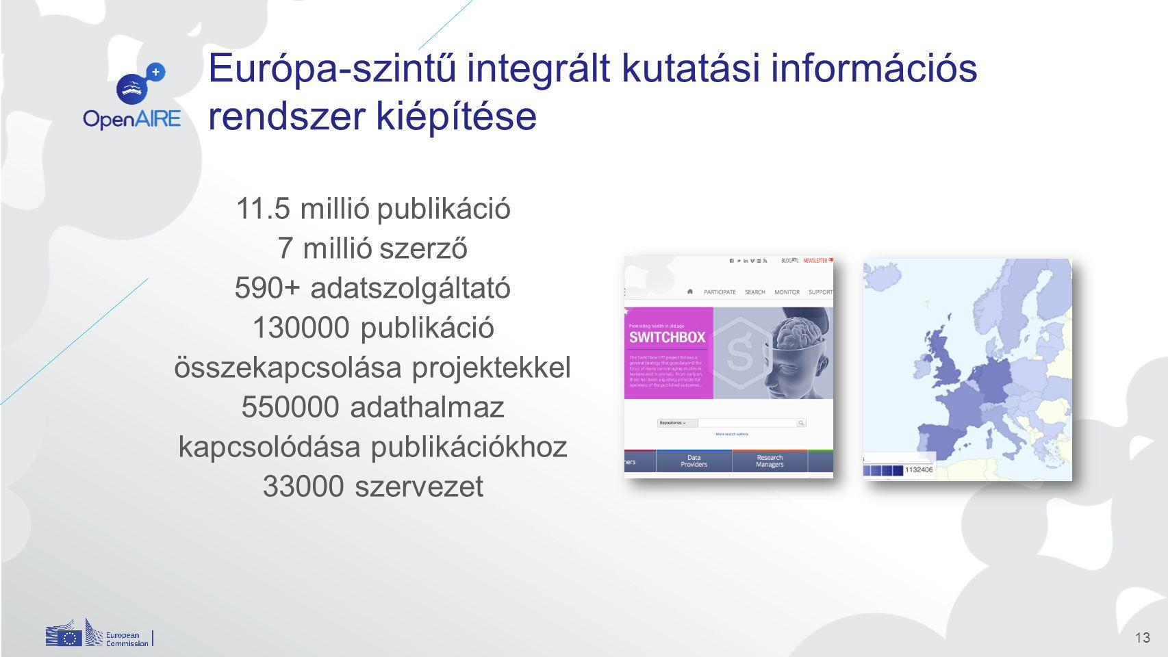 Európa-szintű integrált kutatási információs rendszer kiépítése 11.5 millió publikáció 7 millió szerző 590+ adatszolgáltató 130000 publikáció összekapcsolása projektekkel 550000 adathalmaz kapcsolódása publikációkhoz 33000 szervezet 13