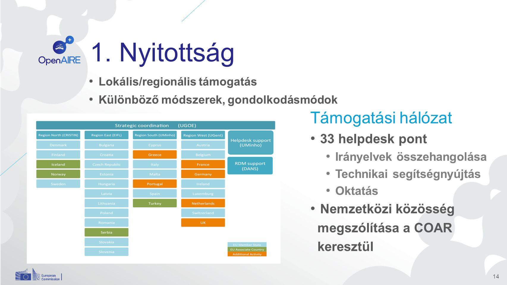 1. Nyitottság Lokális/regionális támogatás Különböző módszerek, gondolkodásmódok 14 Támogatási hálózat 33 helpdesk pont Irányelvek összehangolása Tech