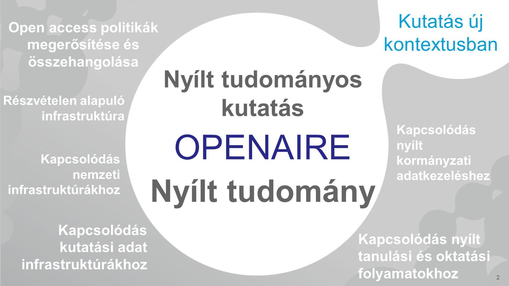 OPENAIRE Nyílt tudományos kutatás Nyílt tudomány 2 Kutatás új kontextusban Open access politikák megerősítése és összehangolása Kapcsolódás nemzeti infrastruktúrákhoz Kapcsolódás kutatási adat infrastruktúrákhoz Kapcsolódás nyílt kormányzati adatkezeléshez Kapcsolódás nyílt tanulási és oktatási folyamatokhoz Részvételen alapuló infrastruktúra