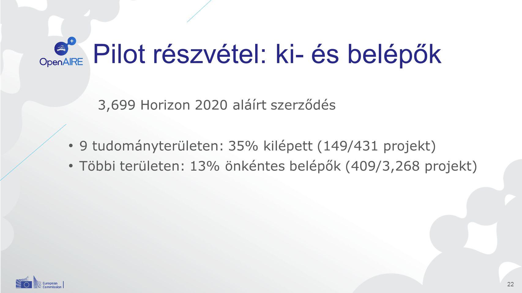 Pilot részvétel: ki- és belépők 3,699 Horizon 2020 aláírt szerződés 9 tudományterületen: 35% kilépett (149/431 projekt) Többi területen: 13% önkéntes belépők (409/3,268 projekt) 22