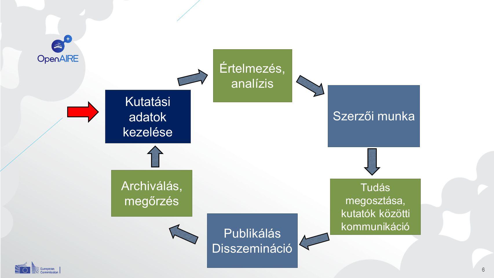 6 Szerzői munka Tudás megosztása, kutatók közötti kommunikáció Publikálás Disszemináció Archiválás, megőrzés Kutatási adatok kezelése Értelmezés, analízis