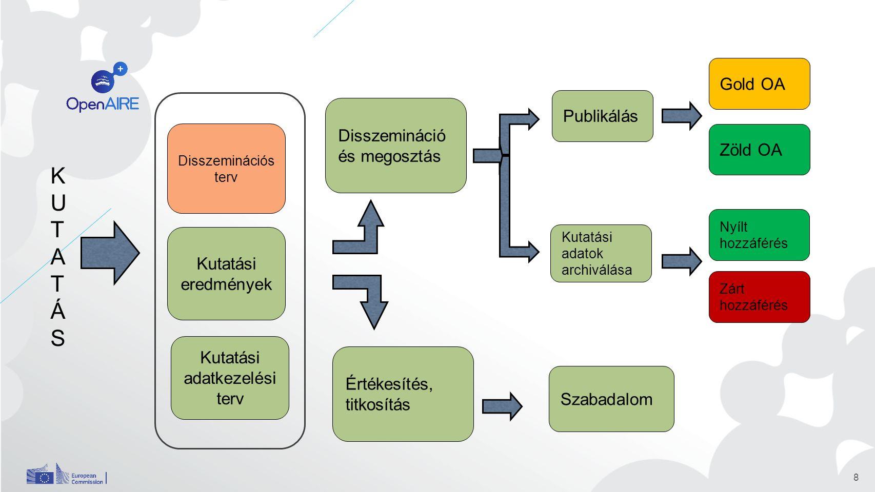 8 Disszemináció és megosztás Publikálás Kutatási eredmények Disszeminációs terv KUTATÁSKUTATÁS Kutatási adatkezelési terv Értékesítés, titkosítás Kutatási adatok archiválása Gold OA Zöld OA Nyílt hozzáférés Zárt hozzáférés Szabadalom
