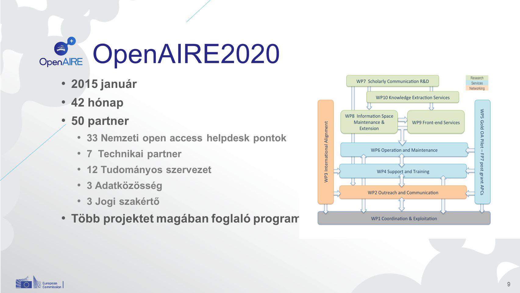 OpenAIRE2020 2015 január 42 hónap 50 partner 33 Nemzeti open access helpdesk pontok 7 Technikai partner 12 Tudományos szervezet 3 Adatközösség 3 Jogi szakértő Több projektet magában foglaló program 9
