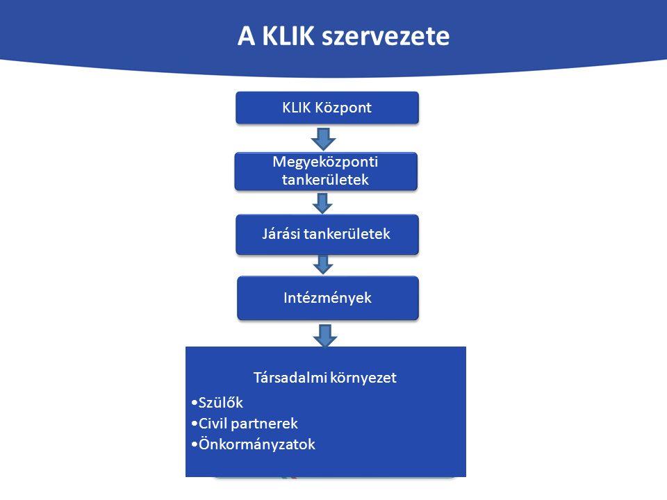 A KLIK szervezete KLIK Központ Megyeközponti tankerületek Járási tankerületek Intézmények Társadalmi környezet Szülők Civil partnerek Önkormányzatok