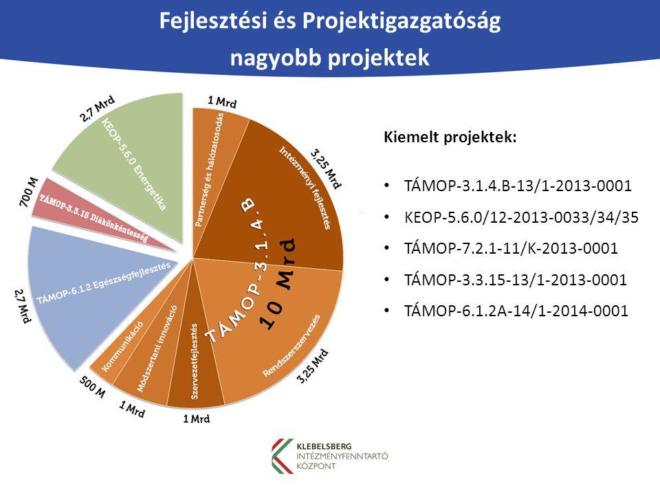 Fejlesztési és Projektigazgatóság nagyobb projektek Kiemelt projektek: TÁMOP-3.1.4.B-13/1-2013-0001 KEOP-5.6.0/12-2013-0033/34/35 TÁMOP-7.2.1-11/K-2013-0001 TÁMOP-3.3.15-13/1-2013-0001 TÁMOP-6.1.2A-14/1-2014-0001