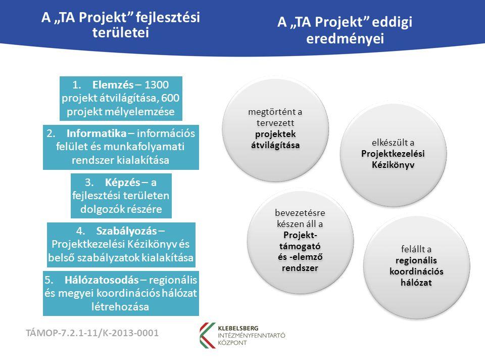 """TÁMOP-7.2.1-11/K-2013-0001 A """"TA Projekt fejlesztési területei 1."""