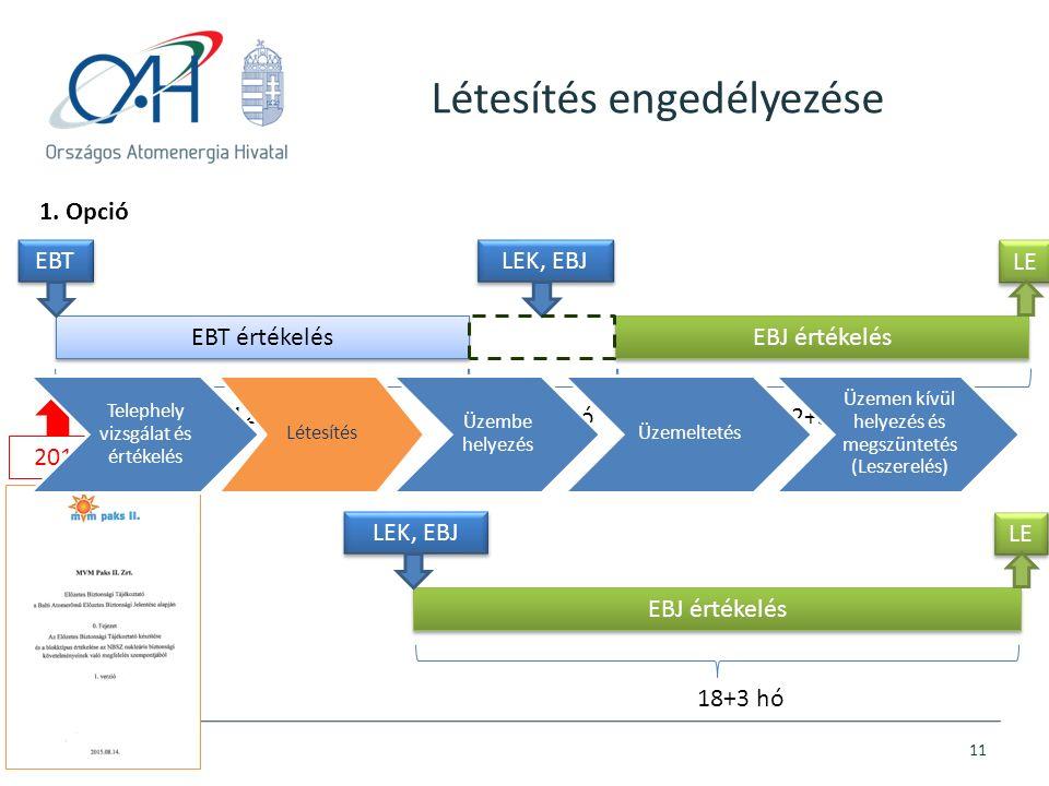 Létesítés engedélyezése 11 EBT értékelés EBJ értékelés EBT LEK, EBJ 12 hó 12+3 hó EBJ értékelés LEK, EBJ 18+3 hó 1. Opció 2. Opció LE Max 48 hó 2015.0