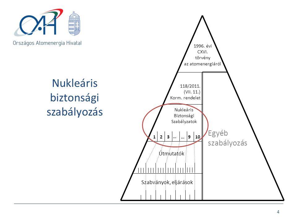 Nukleáris biztonsági szabályozás 4 118/2011. (VII. 11.) Korm. rendelet 1996. évi CXVI. törvény az atomenergiáról Nukleáris Biztonsági Szabályzatok Útm