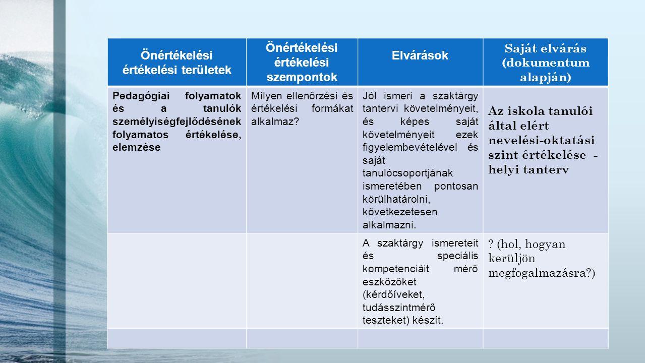 Önértékelési értékelési területek Önértékelési értékelési szempontok Elvárások Saját elvárás (dokumentum alapján) Pedagógiai folyamatok és a tanulók s