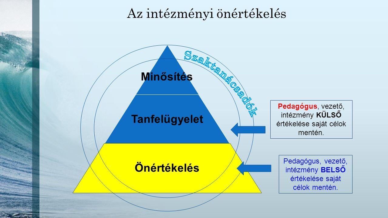 Az intézményi önértékelés Minősítés Tanfelügyelet Önértékelés Pedagógus, vezető, intézmény BELSŐ értékelése saját célok mentén. Pedagógus, vezető, int