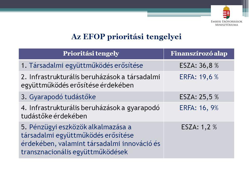 Az EFOP prioritási tengelyei Prioritási tengelyFinanszírozó alap 1.