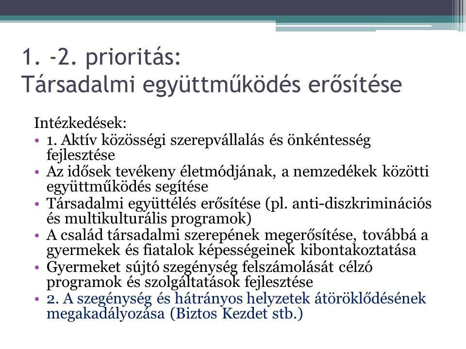 1. -2. prioritás: Társadalmi együttműködés erősítése Intézkedések: 1.