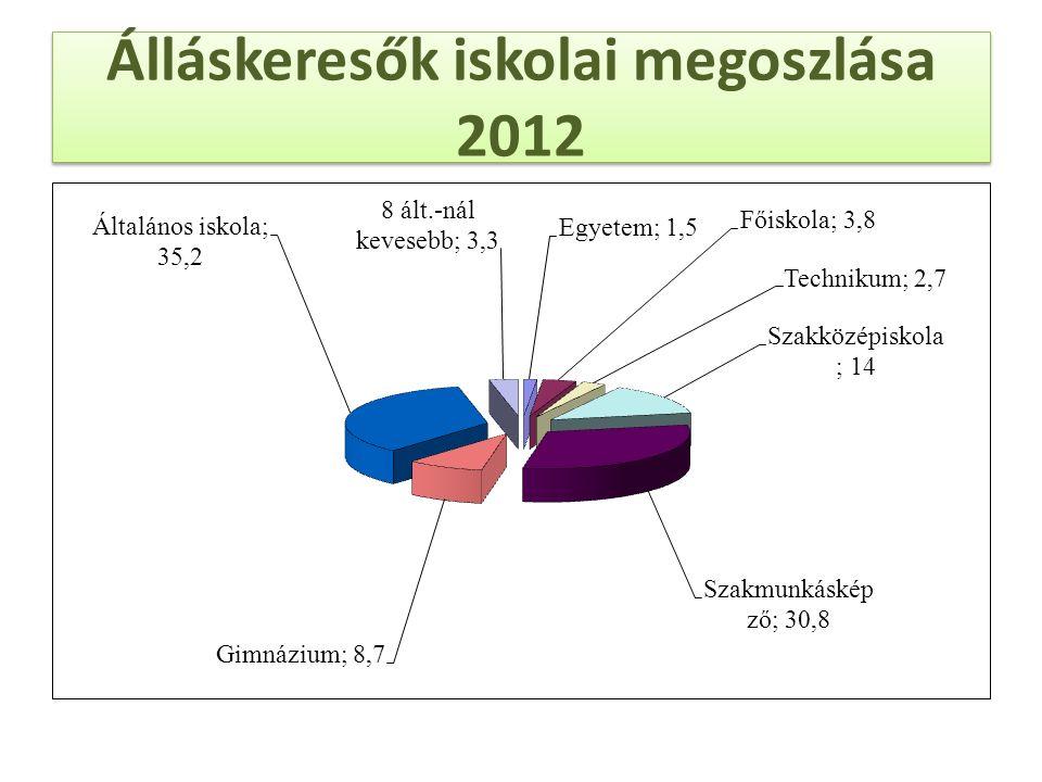 Álláskeresők iskolai megoszlása 2012