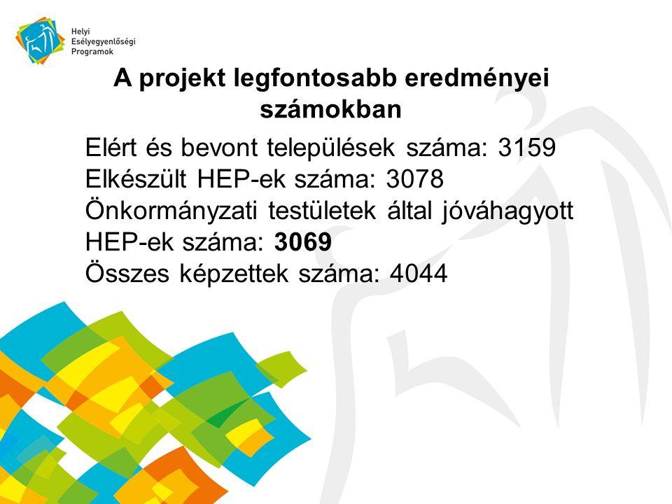A projekt legfontosabb eredményei számokban Elért és bevont települések száma: 3159 Elkészült HEP-ek száma: 3078 Önkormányzati testületek által jóváhagyott HEP-ek száma: 3069 Összes képzettek száma: 4044