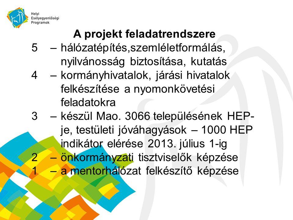 A projekt feladatrendszere 5 – hálózatépítés,szemléletformálás, nyilvánosság biztosítása, kutatás 4 – kormányhivatalok, járási hivatalok felkészítése